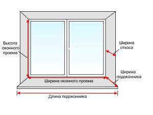 Правильный замер пластиковых окон