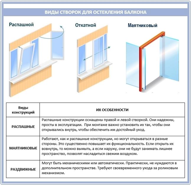 Пластиковые балконы - виды