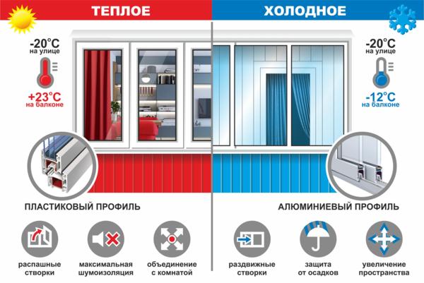 Виды застекления балконов